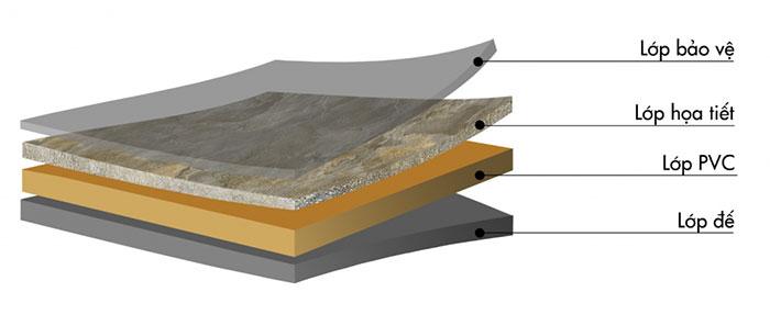 Đặc điểm cấu tạo tấm nhựa giả đá