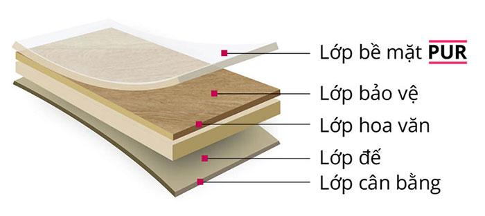 cấu tạo tấm ván sàn nhựa