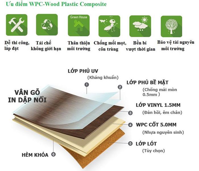 tính năng nổi bật của gỗ nhựa WPC